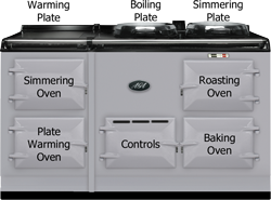 AGA Four Oven Cooker