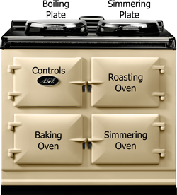 AGA Three Oven