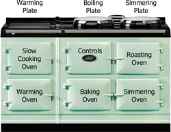 Five Oven AGA Cooker
