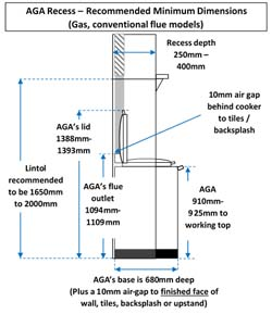 Two or Three Oven Conventional Flue Traditional Heat Storage AGA in a recess / Chimney / fireplace (Side Elevation)